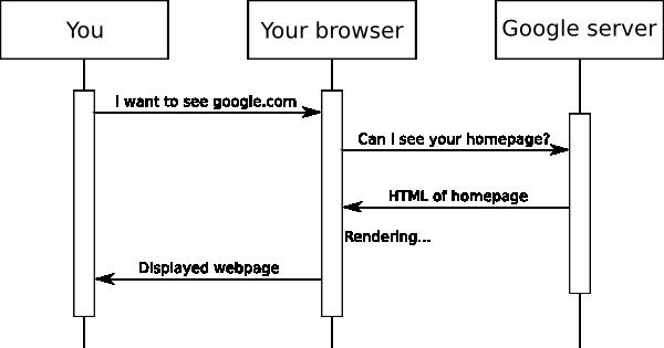 Sequence diagram requesting google.com