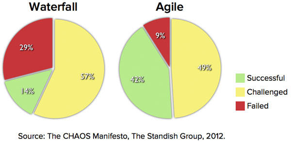 Agile vs waterfall success rates