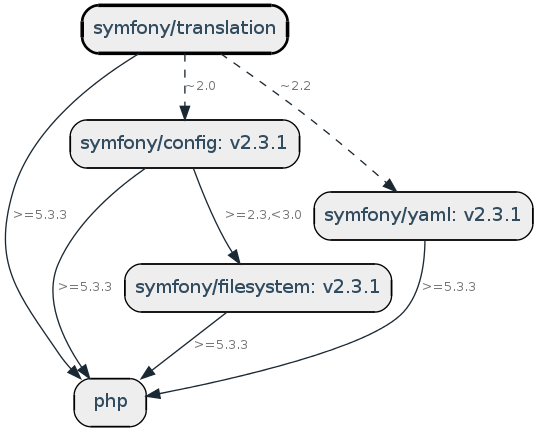 Dependencies of the symfony/translation component