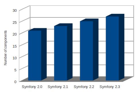 PHP ecosystem evolving - symfony versions
